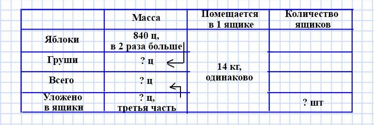 Учебник Моро 4 класс 2 часть. Страница 84