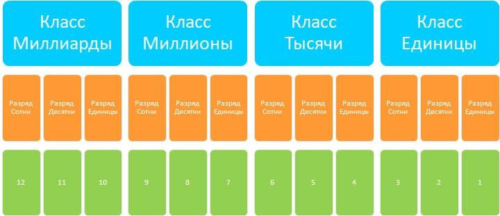 Классы, разряды и чтение чисел