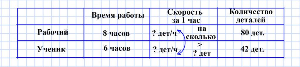 Учебник Моро 4 класс 1 часть. Страница 27