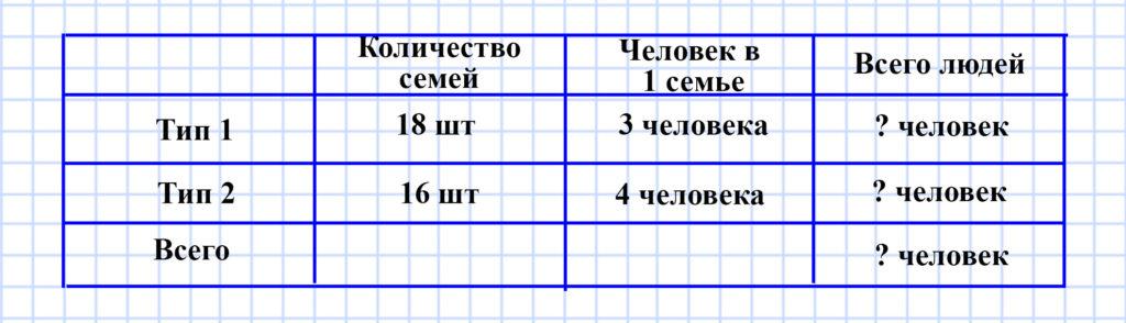 Учебник Моро 4 класс 1 часть. Страница 60