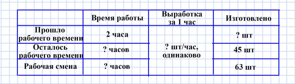 Учебник Моро 4 класс 1 часть. Страница 69