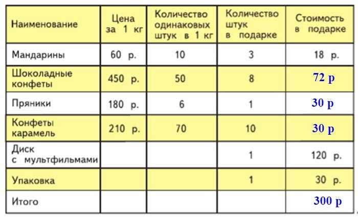 Учебник Моро 4 класс 1 часть. Страница 71