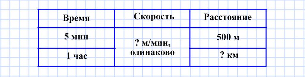 Учебник Моро 4 класс 1 часть. Страница 77