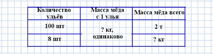 Учебник Моро 4 класс 1 часть. Страница 95