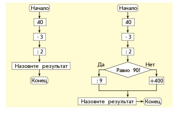 Учебник. Демидова 3 класс 2 часть. Страница 84