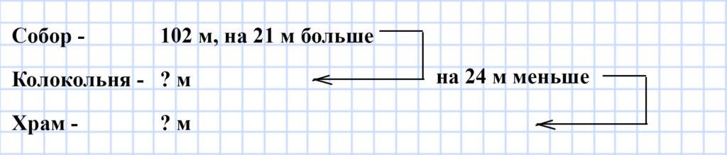 Мерзляк 5 класс - § 5. Шкала. Координатный луч