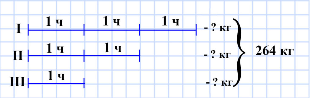 Мерзляк 5 класс - § 18. Деление