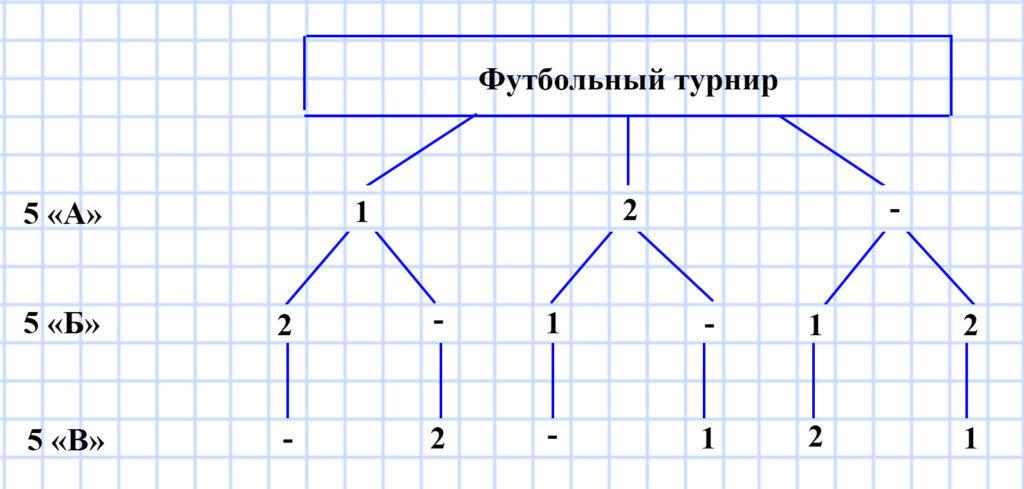 Мерзляк 5 класс - § 24. Комбинаторные задачи