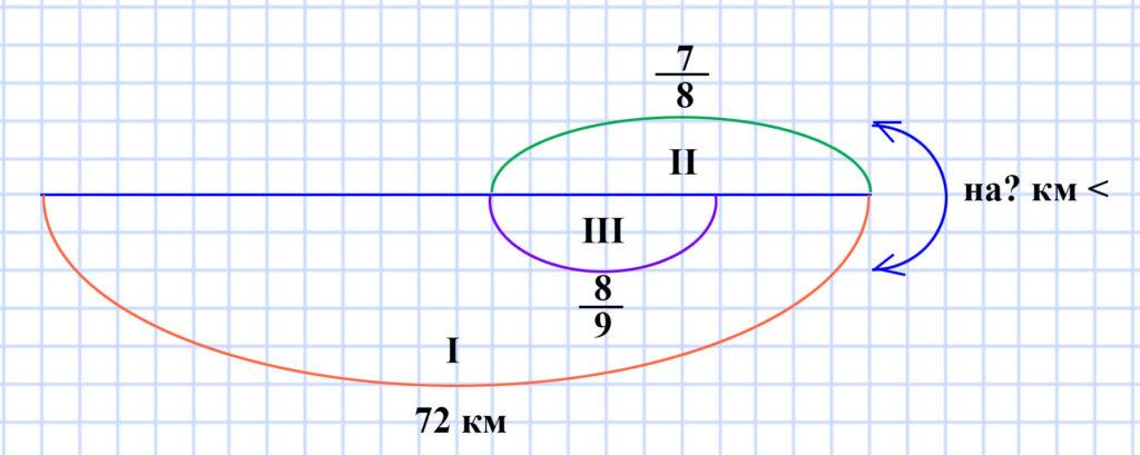 Мерзляк 5 класс - § 25. Понятие обыкновенной дроби