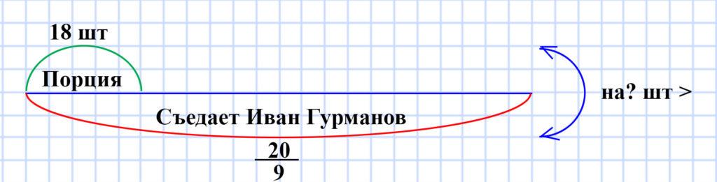 Мерзляк 5 класс - § 26. Правильные и неправильные дроби. Сравнение дробей