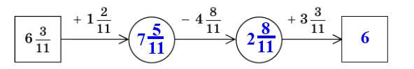 Мерзляк 5 класс - Задание № 4 «Проверьте себя» в тестовой форме