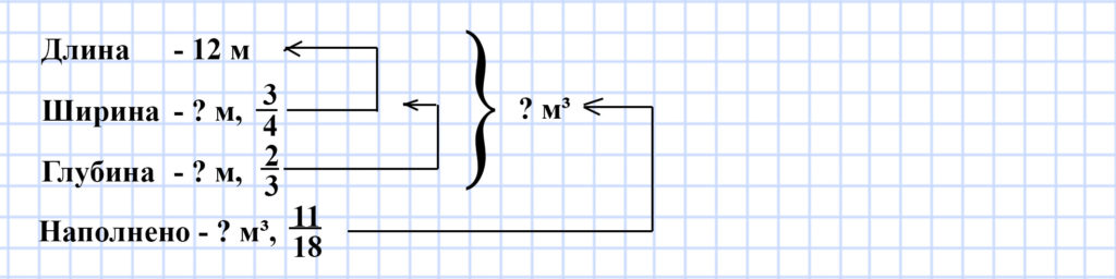 Мерзляк 5 класс - § 33. Сложение и вычитание десятичных дробей