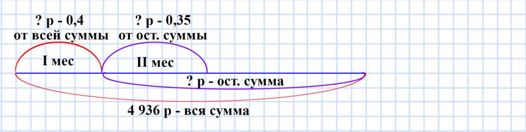 Мерзляк 5 класс - § 35. Деление десятичных дробей