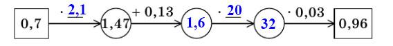 Мерзляк 5 класс - § 37. Проценты. Нахождение процентов от числа
