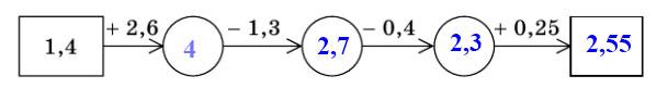 Мерзляк 5 класс - Итоговые задания в тестовой форме «Проверьте себя». Вариант 1