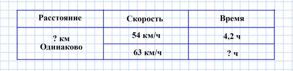 Мерзляк 5 класс - Упражнения для повторения курса математики 5 класса (задания №№ 1142-1151)